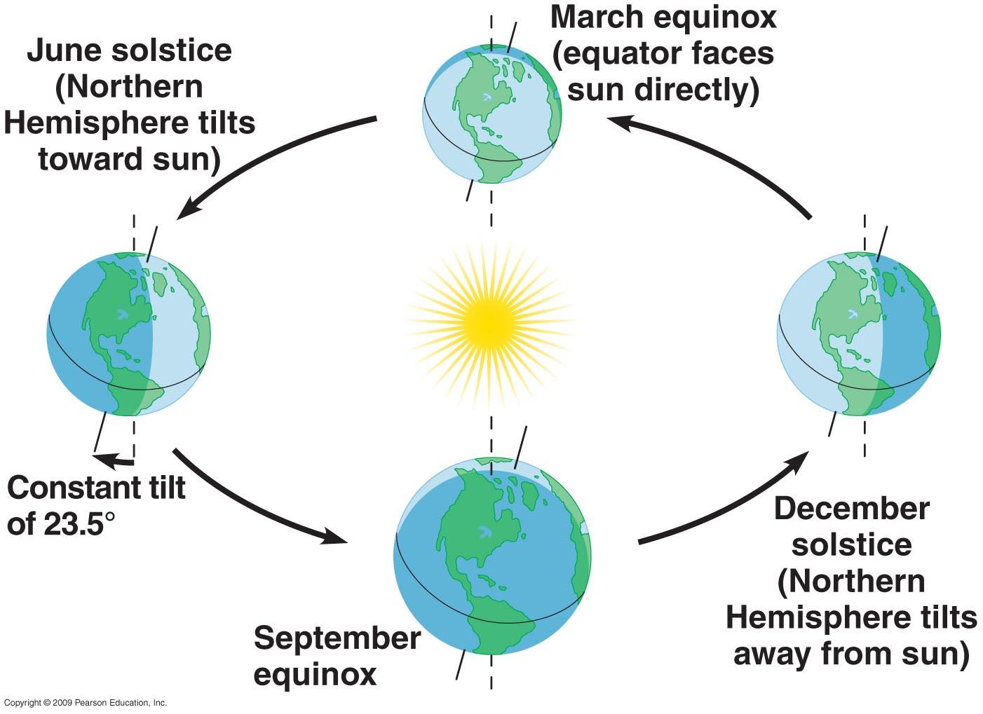 Northern Hemisphere Of The Seasons Worksheet_MBbzroe37W0Oe2XUlpN7F2sWOYZXv1xcfnIvAAaPH5ESHRICdA1afOcCWFdzbaffw87J9jdgxbFAtjsN1EZwug on Seasonal Tilt Seasons Worksheet 1