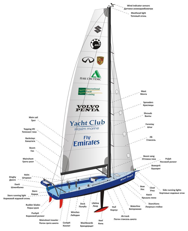 Блочная схема рулевого устройства судна