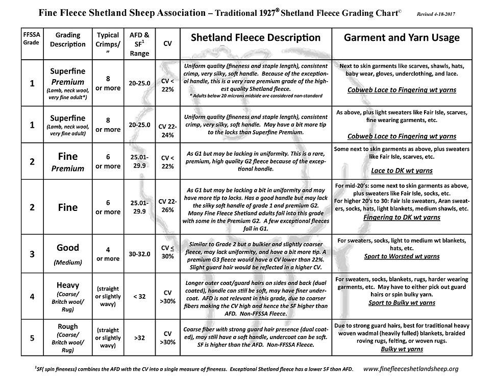 Wool Grading Chart, Fine Fleece Shetland Sheep