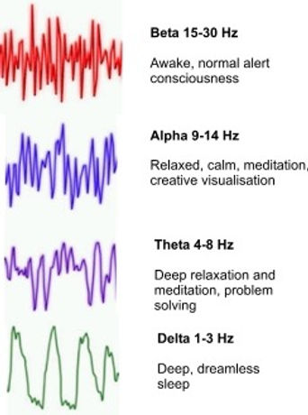 different types of frequencies