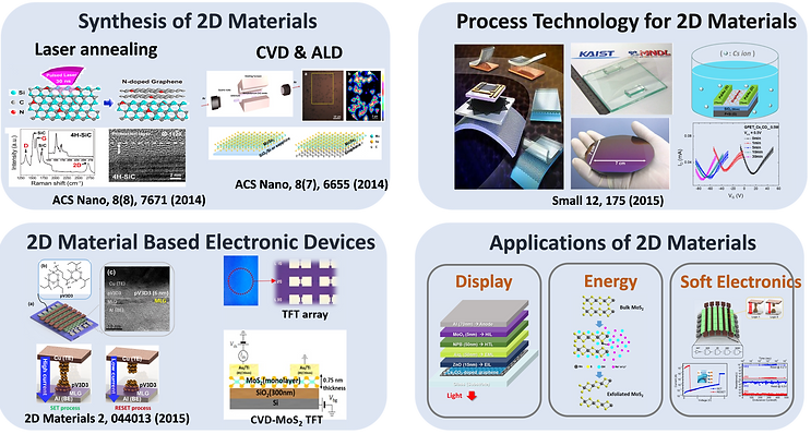 2D Materials For Research