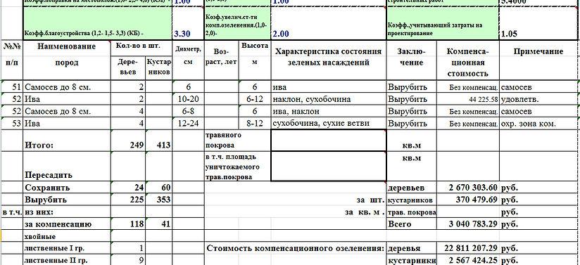 Бланк Перечетная Ведомость Деревьев - фото 7
