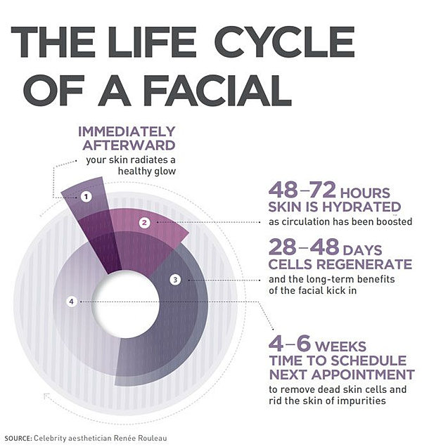 48-72 hours skin is hydrated as circulation as been boosted. 28-48 days cells regenerate and the long term benefits of the facial kick in. 4-6 weeks time to schedule next appointment to remove dead skin cells and rid the skin of impurities.