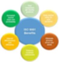 ISO Benefits.jpg
