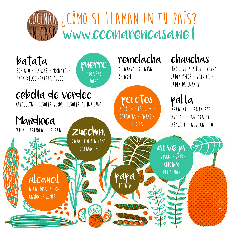 Nombre de ingredientes por pa s vegetales cocina - Verduras lista de nombres ...