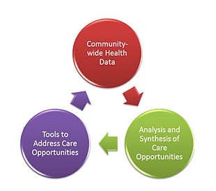 Myhealth access network health information organization hie about