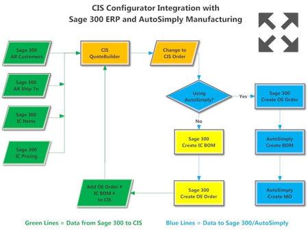 sage300erp-integration-flow-chart-450w.j