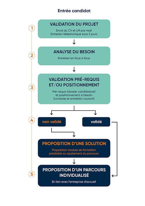 schema_procedure_admission_candidat.jpg