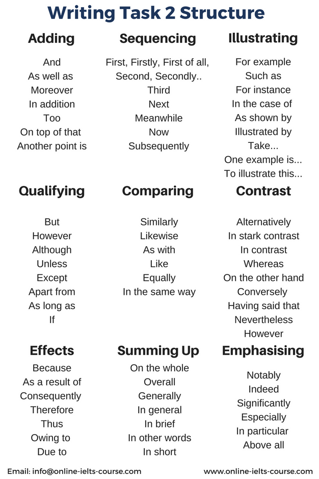 General topics for essay writing