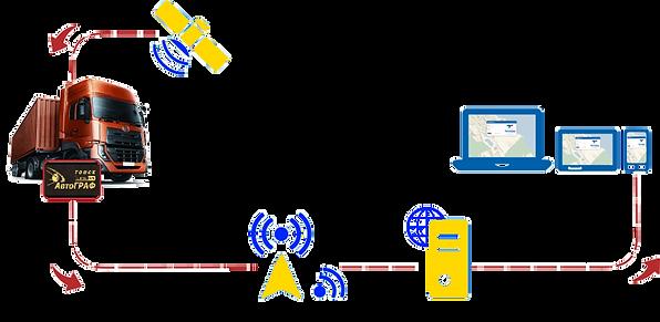 Глонас,Томск,Автограф,GPS,Навигация,Тахогра,Глонасс,Мониторинг, транспорта, контроллер, датчик уровня топлива, оборудование, грузоперевозки