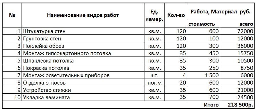 ресепшн недорого расценки на отделочные работы коттеджа 2015 периодически устраивайте