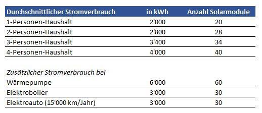 StromverbrauchSchweiz.JPG