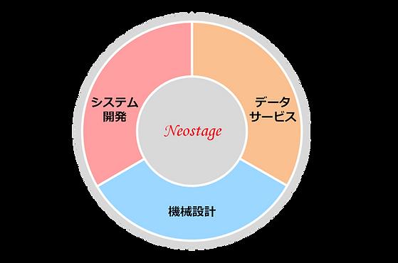 ネオステージ_事業領域