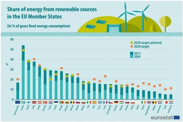 Europa fija una nueva tasa m?nima de uso de energ?a renovable tras la Semana Verde Europea