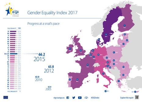 El camino de la UE hacia la igualdad