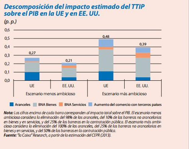An?lisi del TTIP. Context Internacional, expectatives i futur.