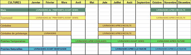 Calendrier des cultures aquitaine - Date recolte pomme de terre ...