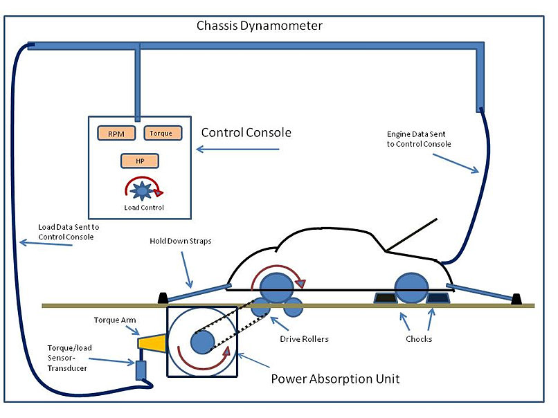 Chassis Dynamometer Testing