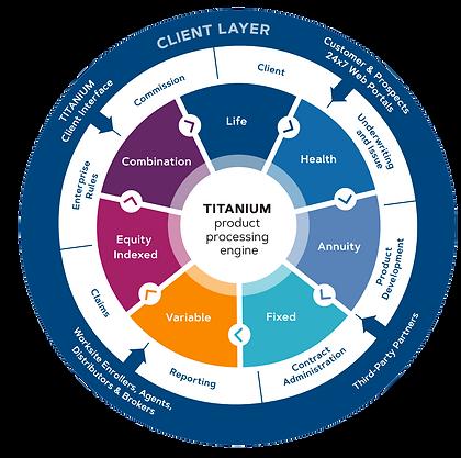 Titanium ecosystem.png