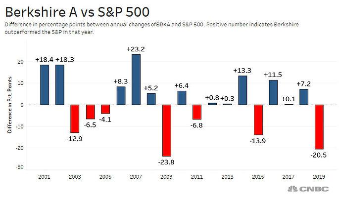 Berkshire-vs-SP-Dividends.jpg