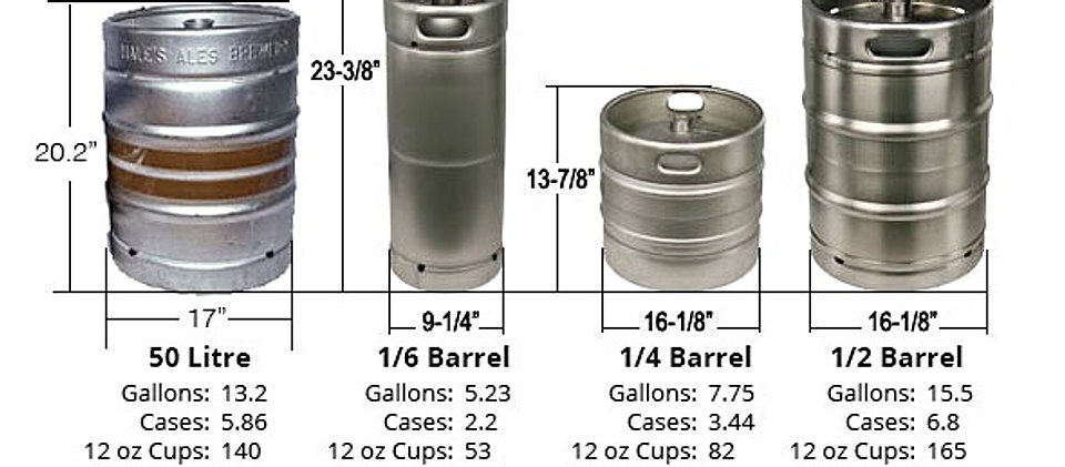 How Much Does A Barrel Of Craft Beer Cost