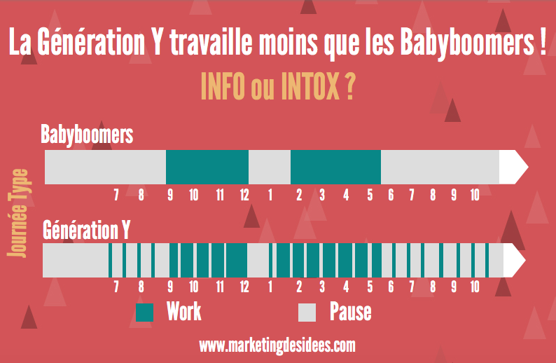 Info ou intox la g n ration y travaille moins que les babyboomers marke - Loyer fictif info ou intox ...