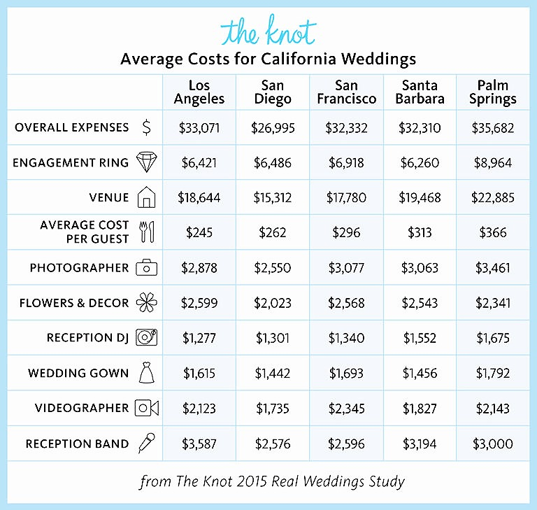 how much does it really cost to get married in california dolce vita events explains the cost of ca weddings