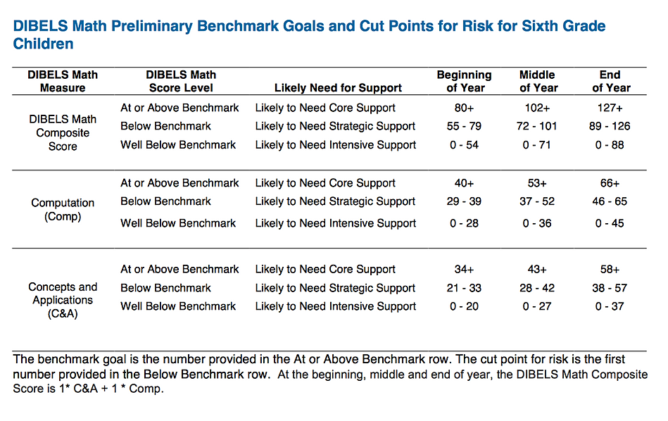 rti2 | Dibels Reading and Math Benchmarks