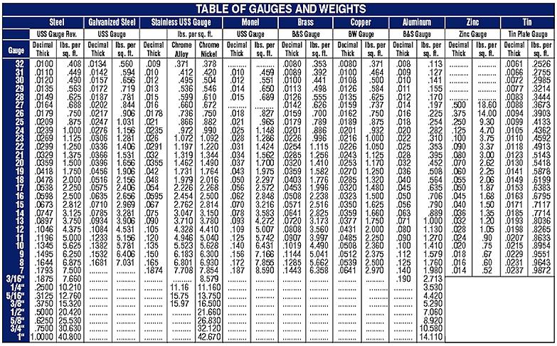 metal gauge chart: Asap metal fabricators tools and information