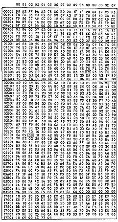 byte shift calculator