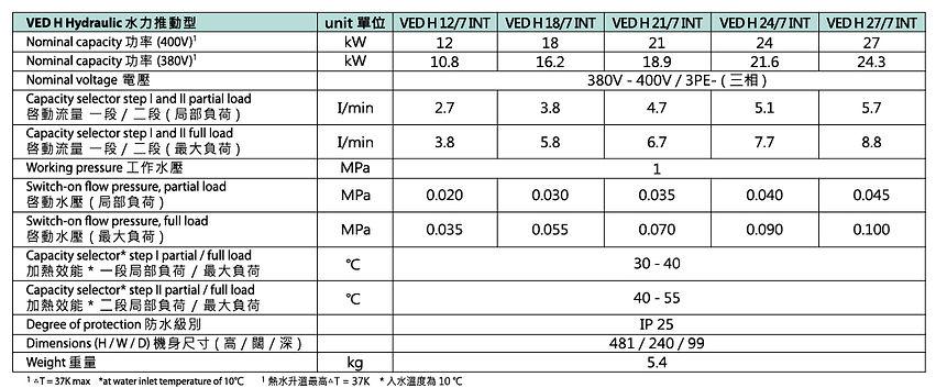 即熱式電熱水器,三相電,即刻有熱水,熱水爐,威能,環保,德國威能,水力推動型即熱式電熱水器