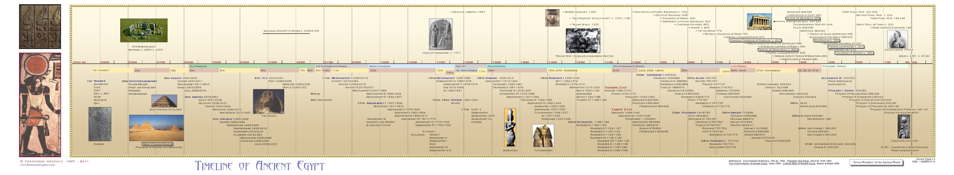 timeline of ancient egypt parthenon graphics history