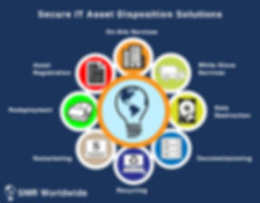 Secure ITAD solutions