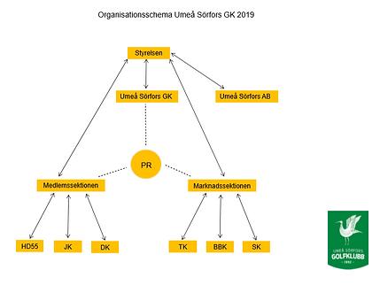 skärmklipp_organisation.PNG
