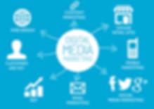 Digital-Media-Marketing-source-Zeal-Info