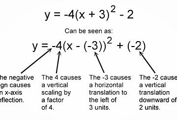 Quadratic Relationships | Vertex Form