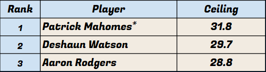 Quarterback Ceiling Rankings