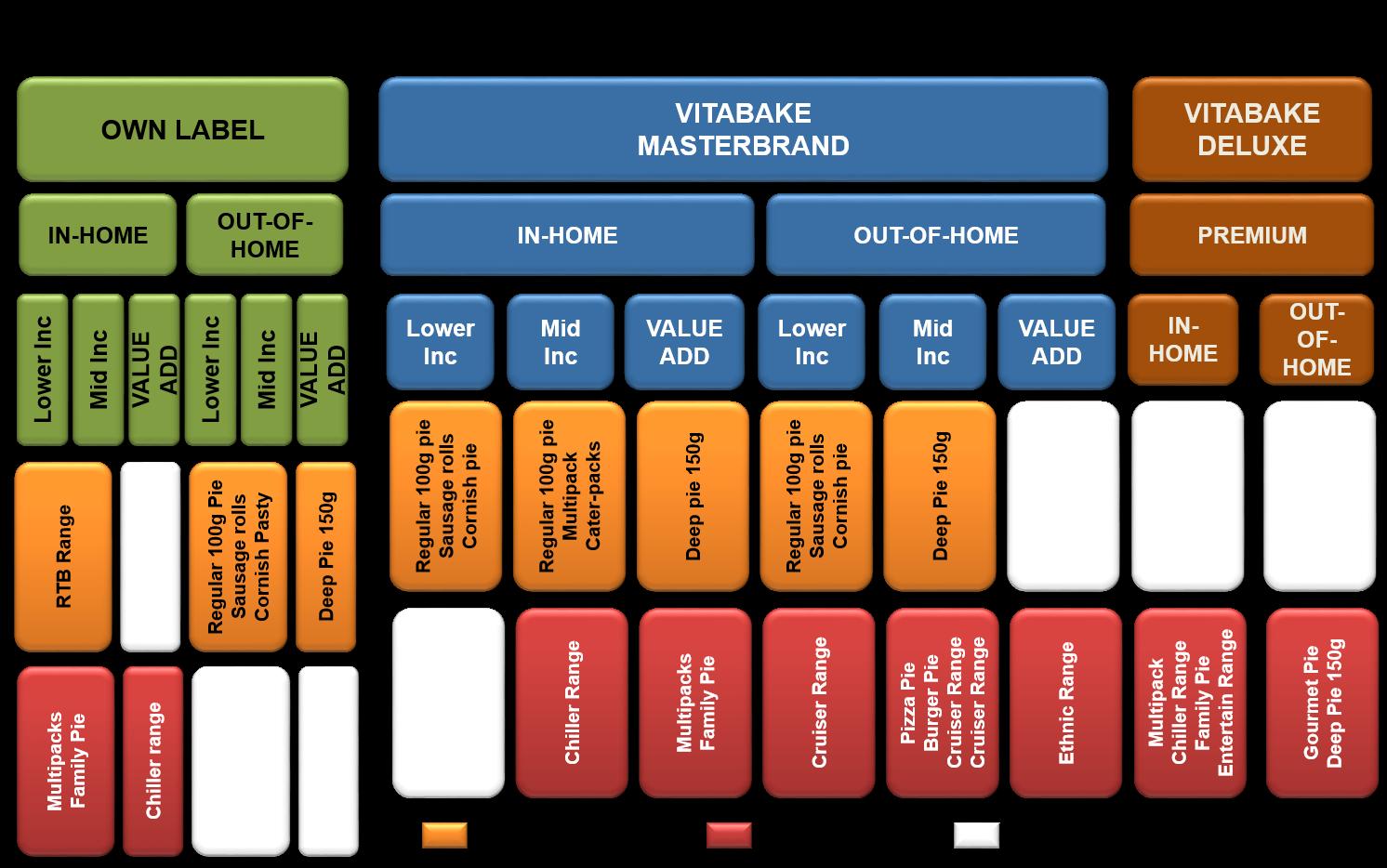clorox portfolio analysis marketing strategy