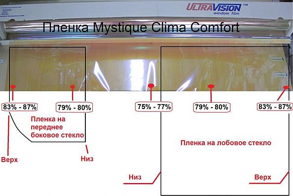 Mystique Clima Comfort