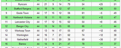 Gfcstats 77 78 to 89 90 for League table 1984 85