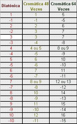 Conversão de Diatônica para Cromática - tablaturas D7c847_c0500e9abcfc44df8c9bc7769bc827fe.png_srz_p_251_400_75_22_0.50_1.20_0