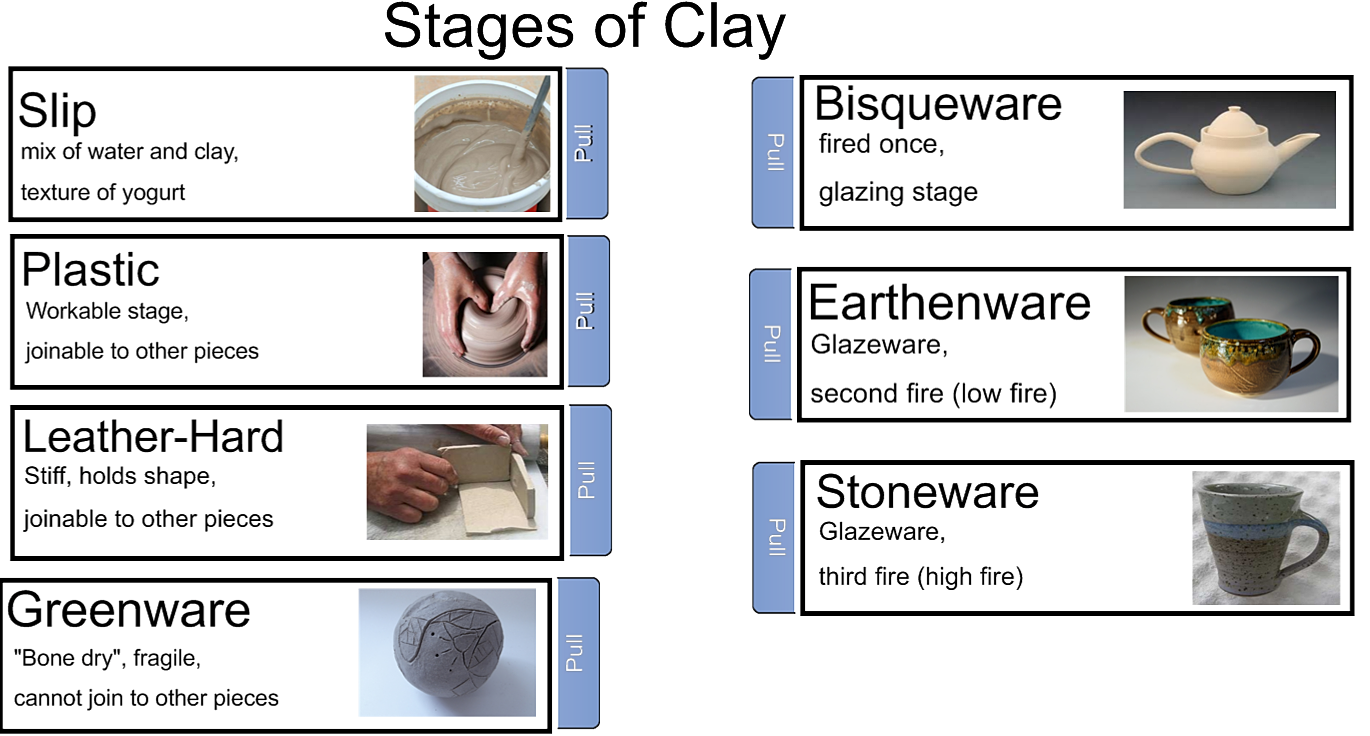 Ksiegle Stages Of Clay Slide