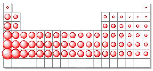La ciencia y tu 2 caracter metalico valencia y masa caracter metlico valencia masa y nmero atomico urtaz Choice Image