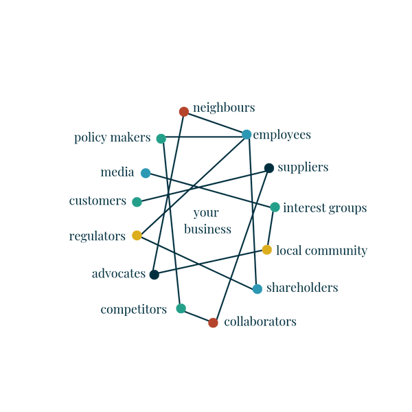 social ecosystem of a business and it stakeholders