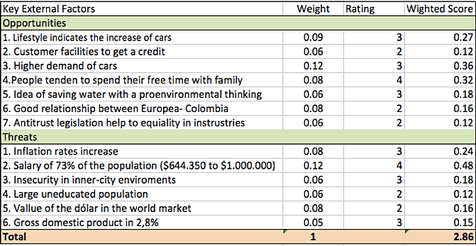 efe matrix for ford The case study of ford motors and tata motors is expected to bring to table the detailed valuation techniques and also the causes of downfall of for d motors and learning from the success of tata motors.