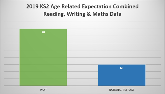 new KS2 Age related.PNG