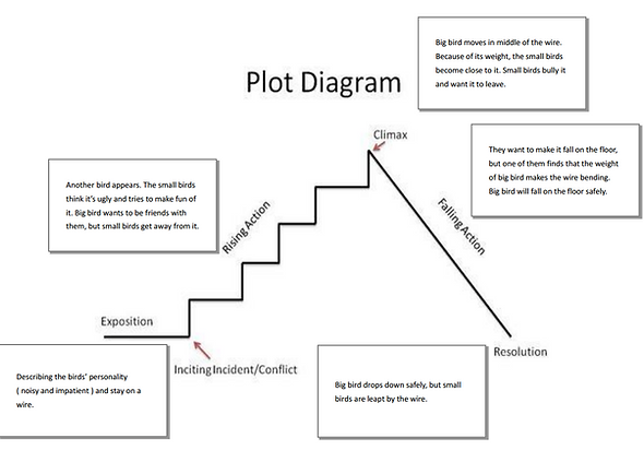 Plot Diagram Short story elements worksheet – Elements of a Short Story Worksheet