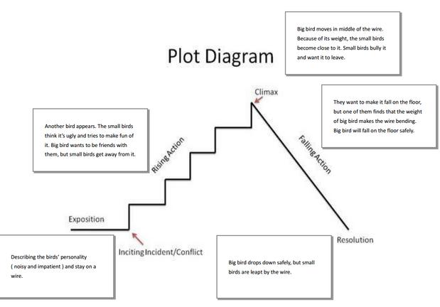 Plot Diagram Short story elements worksheet – Short Story Elements Worksheet