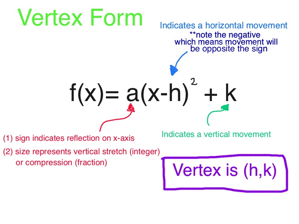 Finding The Vertex In Quadratic Equations Sarah Ts Tutoring