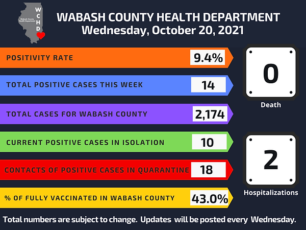 10-20-21 COVID Wednesday weekly update.png